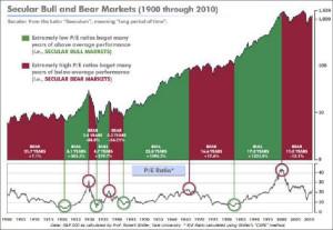 Secular Bull and Bear Markets (1900 through 2010)